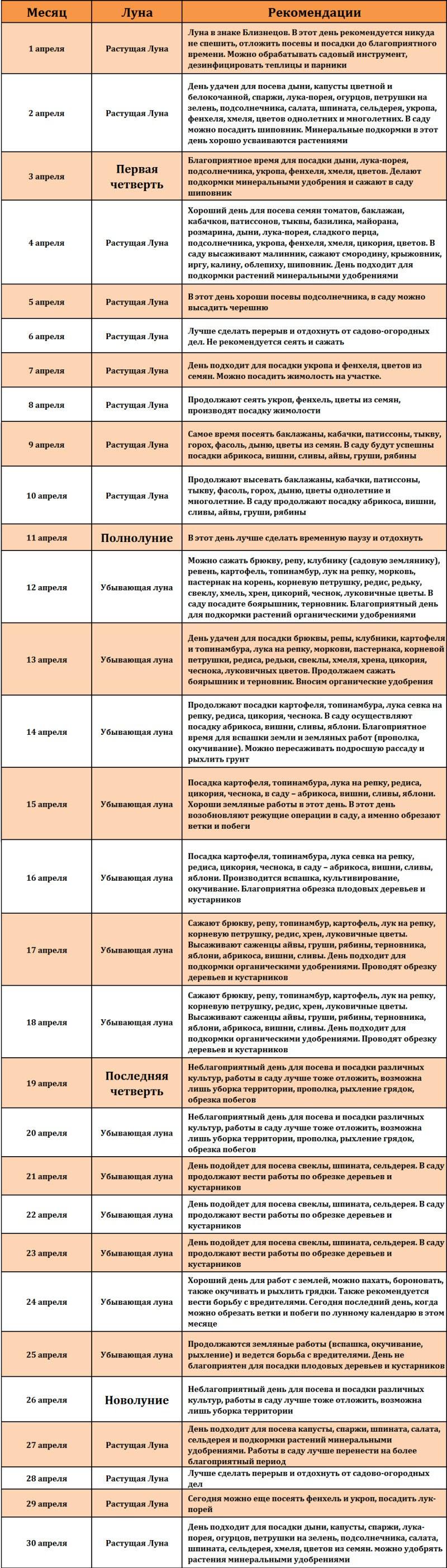 Lunnyy posevnoy kalendar' na aprel' 2017 goda sadovoda i ogorodnika