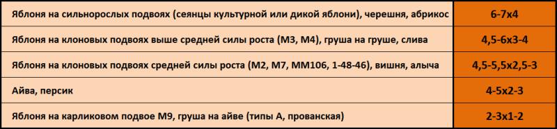 skhemy razmeshcheniya derev'yev v sadu