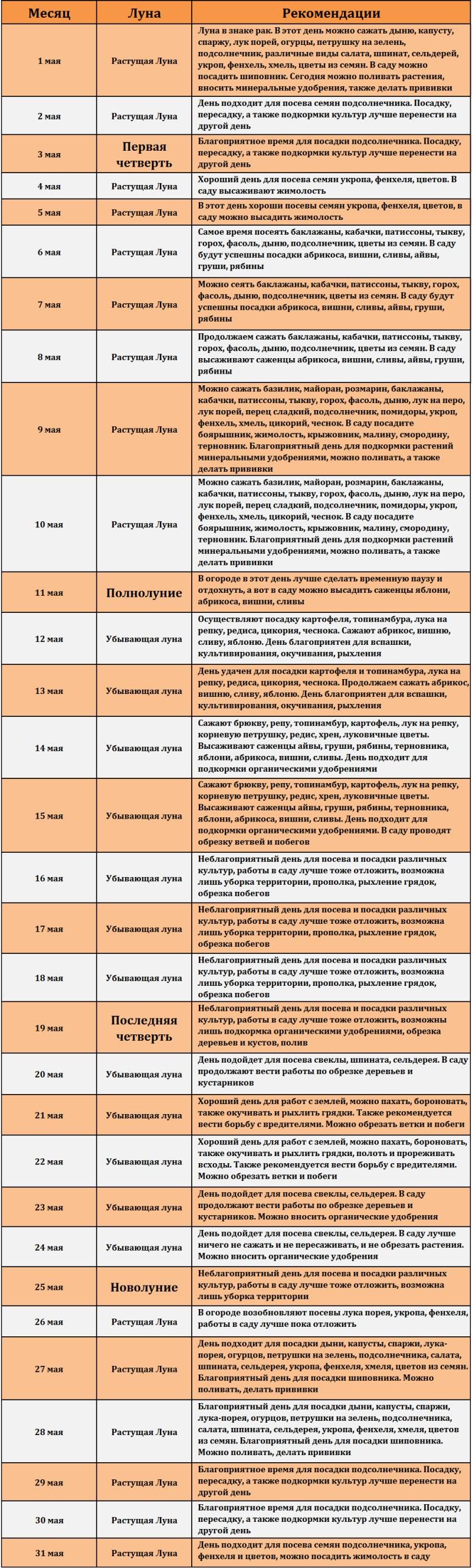 Lunnyy posevnoy kalendar' na may 2017 goda (tablitsa)