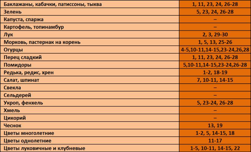 благоприятные дни в сентябре таблица