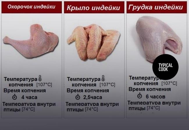 температура и время копчения птицы