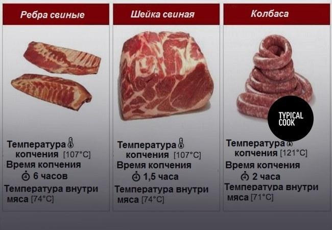 температура и время копчения свинины