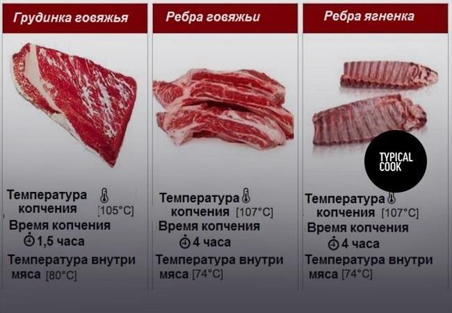температура и время копчения мяса