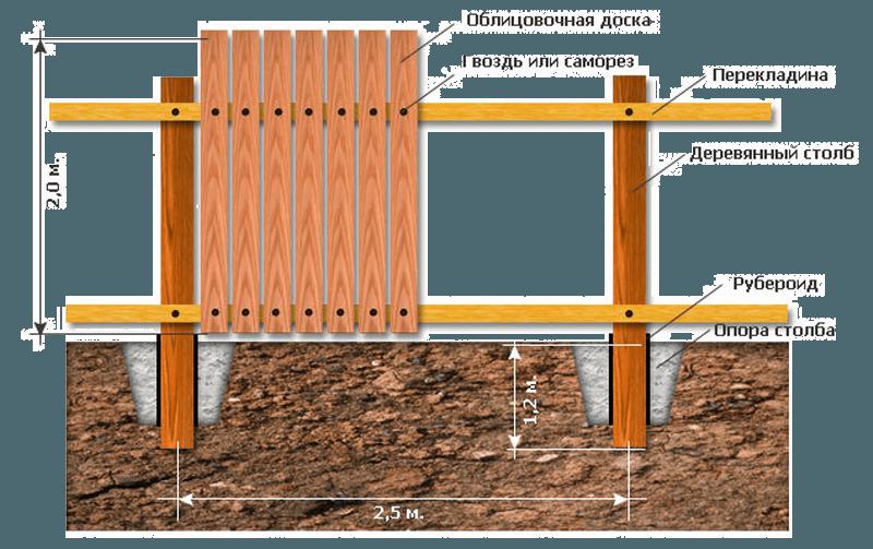 примерный проект деревянного забора